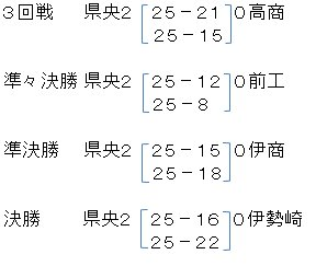 男子バレーボール部 全国高校総体(インターハイ)県予選 初優勝 結果
